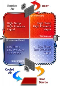 Vapor Compression Refrigeration Diagram